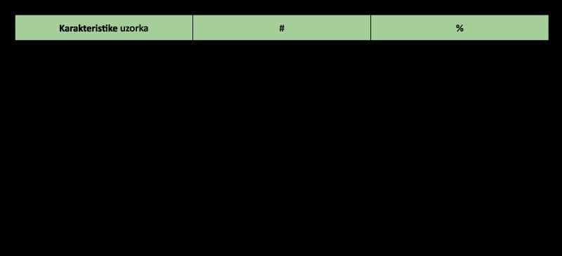 Struktura-ucesnika